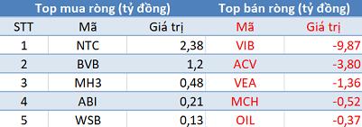 Khối ngoại giảm bán, VN-Index áp sát mốc 930 điểm trong phiên 13/10 - Ảnh 3.