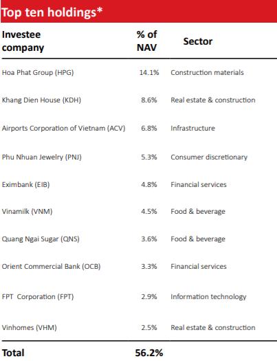 VinaCapital VOF: Dòng vốn từ các quỹ cận biên sẽ sớm đổ mạnh vào TTCK Việt Nam - Ảnh 2.