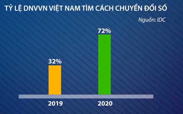 Đại dịch COVID-19: Lửa thử vàng giới doanh nhân Việt - Ảnh 3.