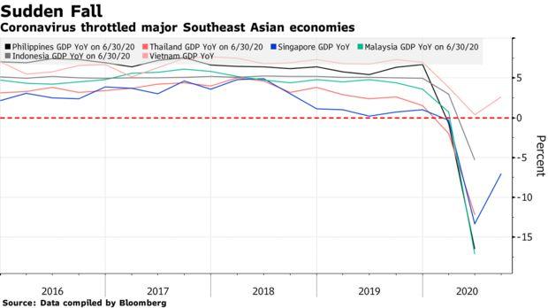 Bloomberg: Hàng triệu người thuộc tầng lớp trung lưu tại Đông Nam Á sẽ rơi vào cảnh nghèo đói trong năm nay - Ảnh 2.