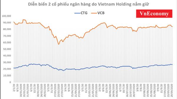 Cổ phiếu ngân hàng lèo lái các quỹ đầu tư vào bờ - Ảnh 1.