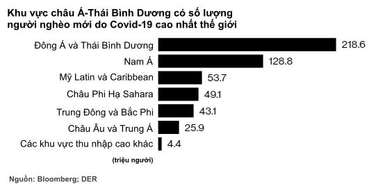 Bloomberg: Hàng triệu người thuộc tầng lớp trung lưu tại Đông Nam Á sẽ rơi vào cảnh nghèo đói trong năm nay - Ảnh 1.