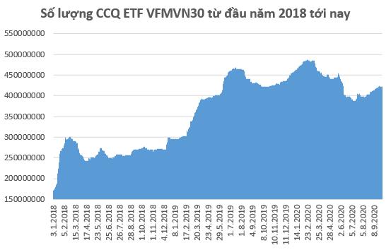 Nhà đầu tư Thái Lan bán mạnh chứng chỉ VFMVN30 ETF trong 9 tháng đầu năm - Ảnh 1.
