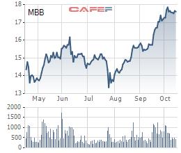 Ông Lưu Trung Thái đăng ký mua 1 triệu cổ phiếu MBB - Ảnh 1.
