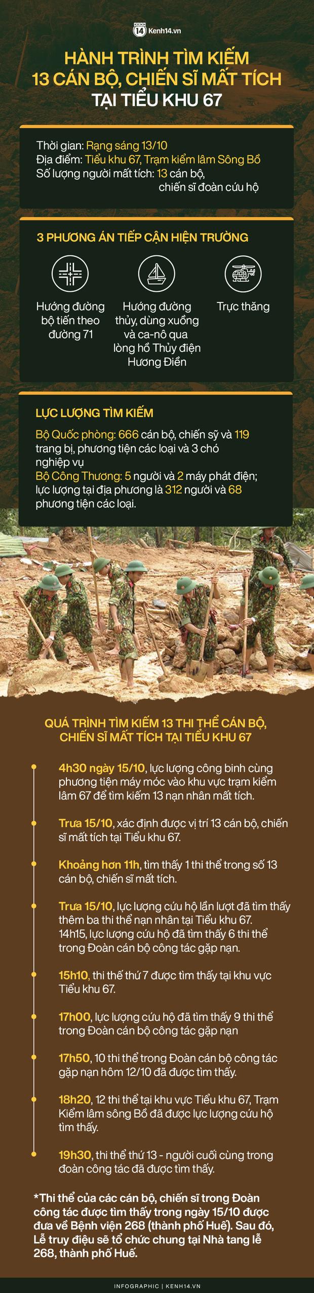 Hành trình tìm kiếm 13 cán bộ, chiến sĩ hy sinh tại Tiểu khu 67 - Ảnh 1.