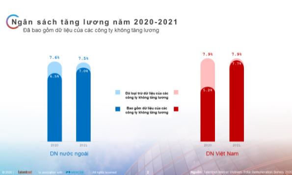Tỷ lệ tăng lương của doanh nghiệp Việt thấp nhất sau một thập kỷ, hơn 1/3 không tăng lương cho nhân viên - Ảnh 1.