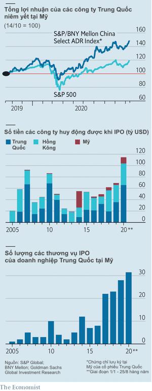 Bị đối xử lạnh nhạt, thậm chí có khả năng phải hủy niêm yết, tại sao một loạt doanh nghiệp Trung Quốc vẫn tìm đến Mỹ để huy động vốn?  - Ảnh 1.