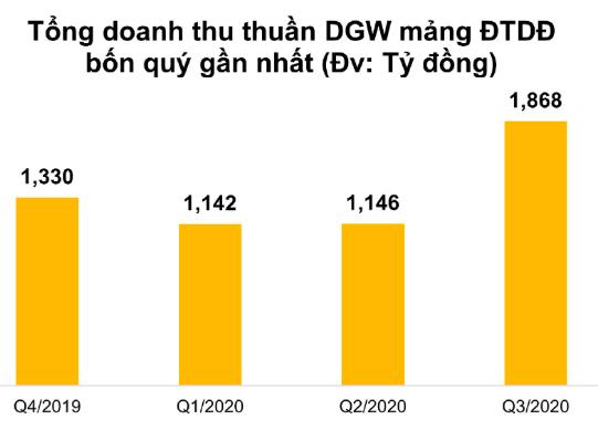 Mảng điện thoại di động tăng mạnh nhờ đóng góp mới của Apple, Digiworld (DGW) thu về mức doanh thu kỷ lục 3.624 tỷ đồng trong quý 3/2020 - Ảnh 1.