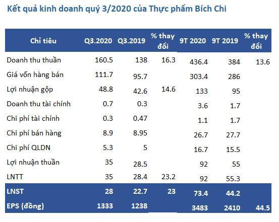 Thực phẩm Bích Chi (BFC): Quý 3 lãi 28 tỷ đồng tăng 23% so với cùng kỳ - Ảnh 1.