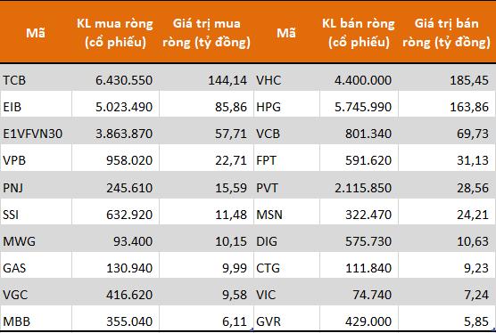 Tự doanh CTCK tiếp tục rút ròng 160 tỷ đồng trong tuần 12-16/10, bán mạnh VHC và HPG - Ảnh 1.