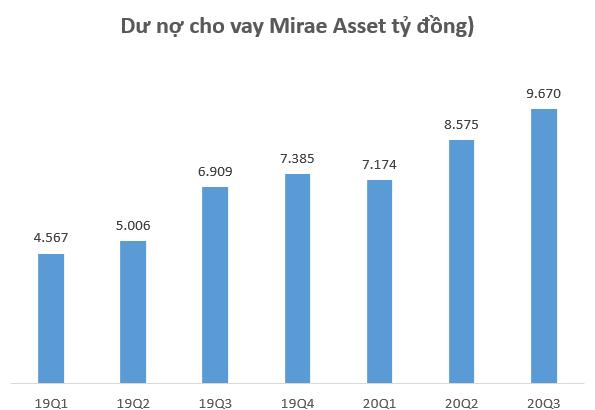 Chứng khoán Mirae Asset cho vay gần 10.000 tỷ đồng, lãi quý 3 tăng trưởng 29% so với cùng kỳ 2019 - Ảnh 1.
