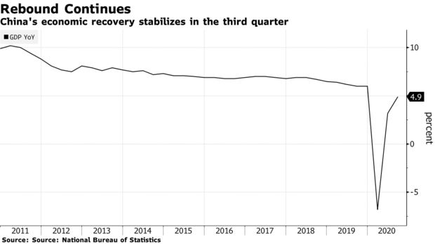 Bloomberg: Tiếp tục hồi phục mạnh mẽ trong quý III, Trung Quốc ngày càng đóng vai trò quan trọng trong việc thúc đẩy kinh tế toàn cầu - Ảnh 1.