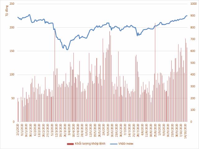 VN30-Index đã tăng so với cuối năm 2019 - Ảnh 2.