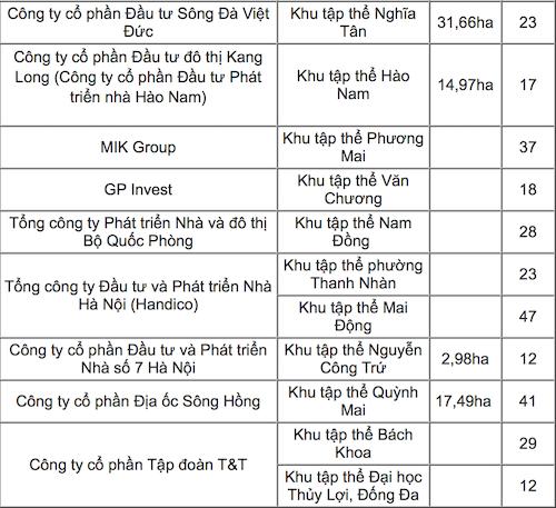 Hà Nội: Tạm dừng quy hoạch khu chung cư cũ Giảng Võ - Ảnh 2.