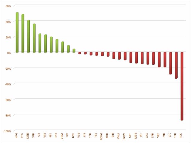 VN30-Index đã tăng so với cuối năm 2019 - Ảnh 3.