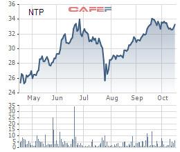 Nhựa Tiền Phong (NTP) chi 177 tỷ đồng tạm ứng cổ tức đợt 1/2020 - Ảnh 1.