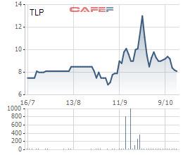 Diễn biến giá không như kỳ vọng, Thành viên HĐQT Tổng công ty Thanh Lễ chỉ mua được 1/3 số cổ phiếu đăng ký - Ảnh 1.