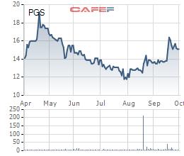 Kế hoạch chi phối không thành, PV Gas muốn thoái hết vốn tại PGS - Ảnh 1.
