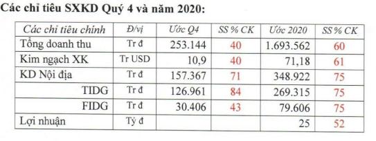 Tổng công ty Đức Giang (MGG) ước lãi quý 3/2020 giảm hơn nửa so với cùng kỳ - Ảnh 2.