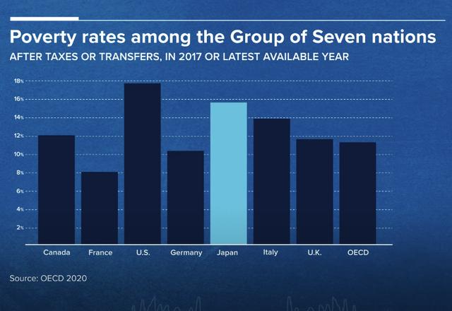 Tại sao người Nhật Bản ngày càng nghèo?  - Ảnh 1.