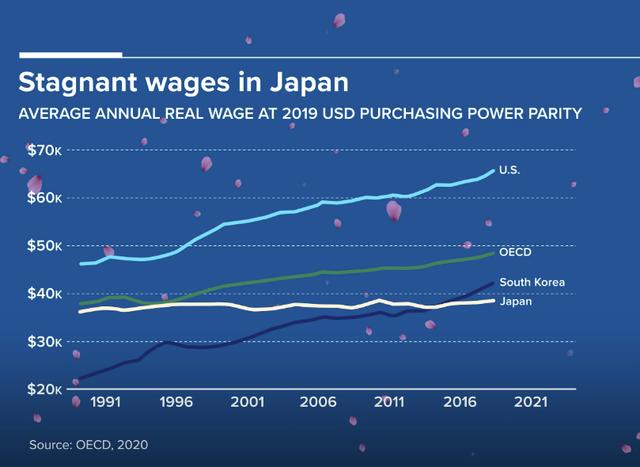 Tại sao người Nhật Bản ngày càng nghèo?  - Ảnh 2.