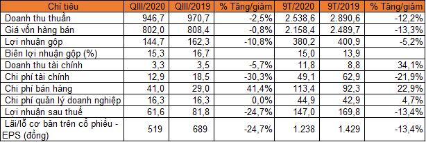 Cao su Đà Nẵng báo lãi quý III giảm 25% - Ảnh 1.