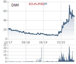 Nhu cầu khẩu trang tăng mạnh, Danameco (DNM) báo lợi nhuận 9 tháng đầu năm 2020 tăng cao gấp 10 lần cùng kỳ - Ảnh 2.