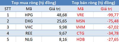 Khối ngoại tiếp tục bán ròng 330 tỷ đồng, VN-Index thủng mốc 940 điểm trong phiên 21/10 - Ảnh 1.