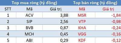 Khối ngoại tiếp tục bán ròng 330 tỷ đồng, VN-Index thủng mốc 940 điểm trong phiên 21/10 - Ảnh 3.