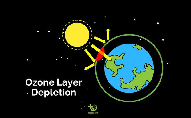 Chỉ sau 1 năm lỗ thủng tầng ozone tại Nam Cực đã to đến mức sắp chạm kỷ lục, gần phủ kín cả châu lục rồi - Ảnh 2.