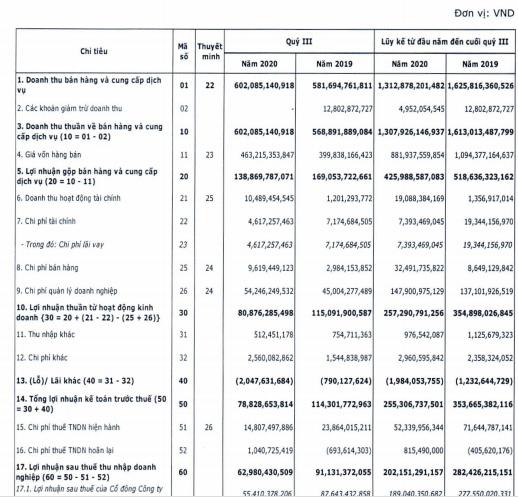 CenLand (CRE) lãi 202 tỷ đồng trong 9 tháng đầu năm, giảm 28% so với cùng kỳ - Ảnh 1.