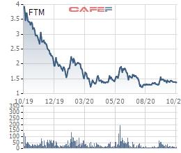 Đức Quân Fortex (FTM) lỗ tiếp 49 tỷ đồng quý 3, nâng tổng lỗ 9 tháng đầu năm lên 150 tỷ đồng - Ảnh 2.