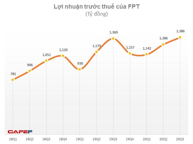 FPT: LNTT 9 tháng tăng trưởng 9 lên 3.814 tỷ đồng - Ảnh 1.