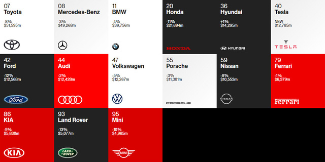 Toyota dẫn đầu về giá trị thương hiệu làng xe, bỏ xa Mercedes, BMW và Audi - Ảnh 1.