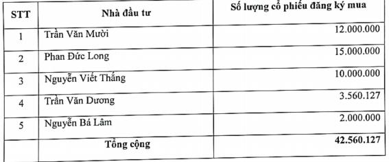 Từng gây sốc với chuỗi 16 phiên tăng trần rồi giảm sâu, Nông nghiệp Bình Thuận (ABS) thông báo chào bán riêng lẻ 42,5 triệu cổ phiếu - Ảnh 1.