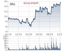Sara Việt Nam (SRA) chốt danh sách cổ đông phát hành cổ phiếu trả cổ tức tỷ lệ 40% - Ảnh 1.