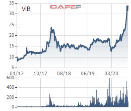 Cổ phiếu VIB giao dịch phiên cuối trên Upcom ngày 29/10 - Ảnh 1.