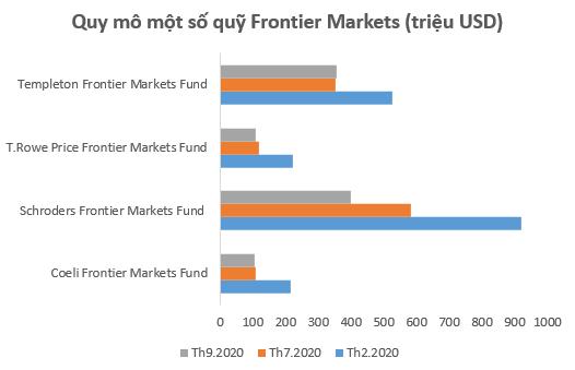 Nhà đầu tư chú ý: Tác động nâng tỷ trọng cổ phiếu Việt Nam trong rổ MSCI Frontier có thể không lớn như kỳ vọng - Ảnh 2.