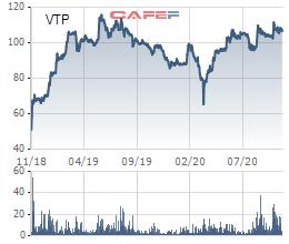 Tăng trưởng đều đặn, cổ phiếu Viettel Post tăng gấp đôi sau 2 năm lên sàn - Ảnh 1.