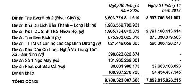 Ghi nhận doanh thu và lợi nhuận từ Dự án KĐT sinh thái Nhơn Hội, Phát Đạt (PDR) báo lãi quý 3 đạt 439 tỷ đồng, tăng 170% so với cùng kỳ - Ảnh 3.