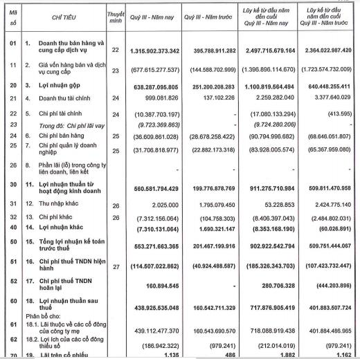 Ghi nhận doanh thu và lợi nhuận từ Dự án KĐT sinh thái Nhơn Hội, Phát Đạt (PDR) báo lãi quý 3 đạt 439 tỷ đồng, tăng 170% so với cùng kỳ - Ảnh 1.