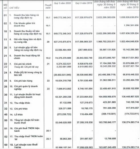 Vocarimex (VOC): Nhận về 67 tỷ đồng cổ tức, quý 3 báo lãi tăng trưởng 43% so với cùng kỳ - Ảnh 1.