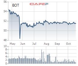 BOT Cầu Thái Hà (BOT) lỗ tiếp 26 tỷ đồng quý 3, giá cổ phiếu vẫn duy trì mức cao - Ảnh 2.