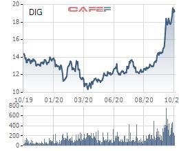 DIG tăng mạnh, Taekwang Vina bán sạch hơn 28 triệu cổ phiếu, không còn là cổ đông lớn của DIC Corp - Ảnh 1.