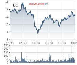 Becamex IJC sắp chào bán 80 triệu cổ phiếu thông qua đấu giá để tăng vốn điều lệ - Ảnh 2.