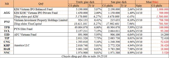Chuyển động quỹ đầu tư tuần 19-25/10: Các quỹ đồng loạt bán cổ phiếu - Ảnh 1.