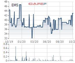 Chuyển phát nhanh Bưu điện (EMS) chốt quyền phát hành cổ phiếu thưởng tỷ lệ 63,78% - Ảnh 1.