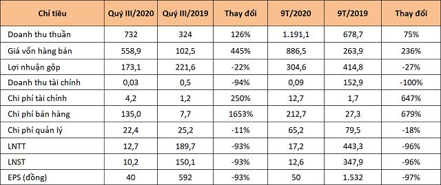 Giá vốn và chi phí tăng cao, LDG lãi quý III giảm 93% còn 10 tỷ đồng - Ảnh 1.