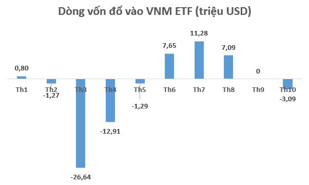 VNM ETF lần đầu bị rút vốn sau 2 tháng - Ảnh 1.