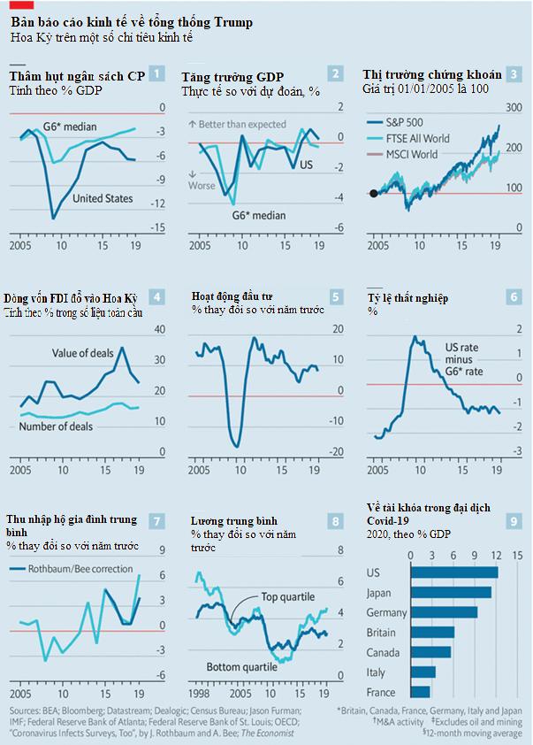 Nền kinh tế Mỹ đã tốt lên hay xấu đi dưới thời Donald Trump? - Ảnh 1.